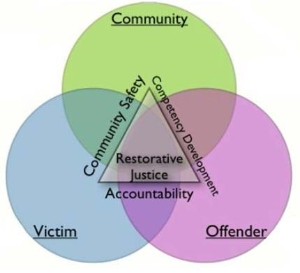 Restorative Justice Ven Diagram